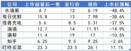 2021年IPO的独角兽股价表现(部分)